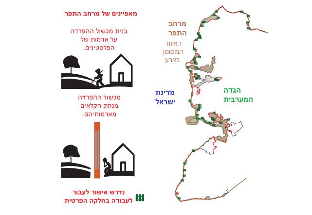 מרחב התפר - הצינוק של החקלאים הפלסטינים