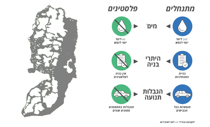 שטח C (מיוצג באפור) מבתר את אזורי A B. בשטח C, חיים (על פי OCHA) למעלה מ 250000 פלסטינים